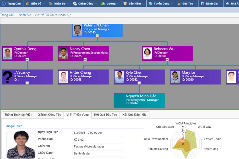 Giao diện phần mềm nhân sự HRM Pro