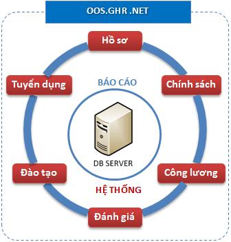 Các tính năng của phần mềm OOS HRM