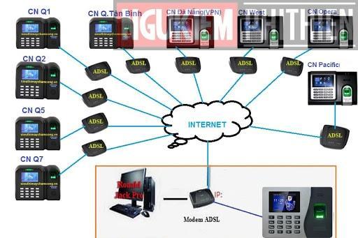 kết nối máy chấm công qua internet